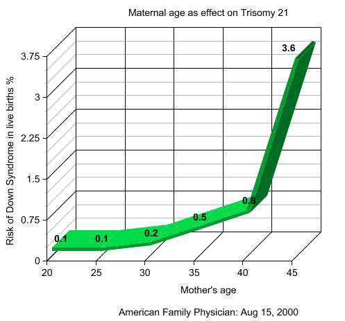 Pregnancy risk of Down's syndrome based on mother's age.